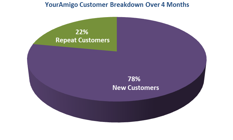 78-percent-new-customers-pie-chart
