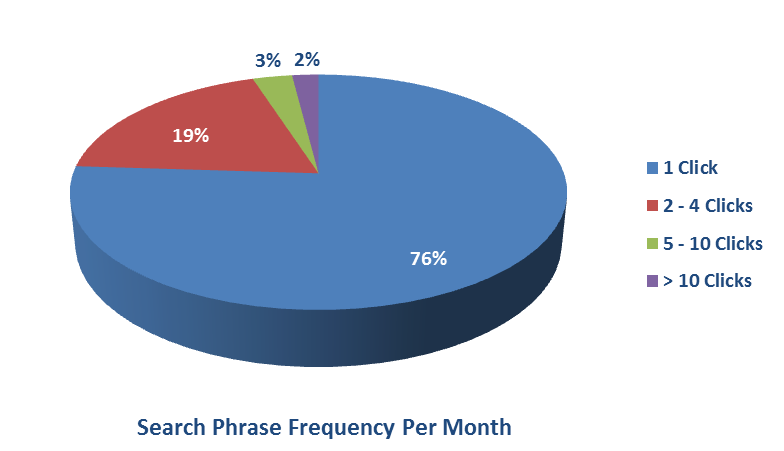 Search Phrase Frequency